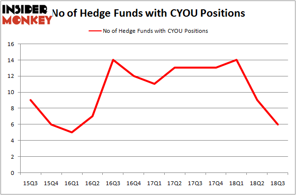 No of Hedge Funds with CYOU Positions