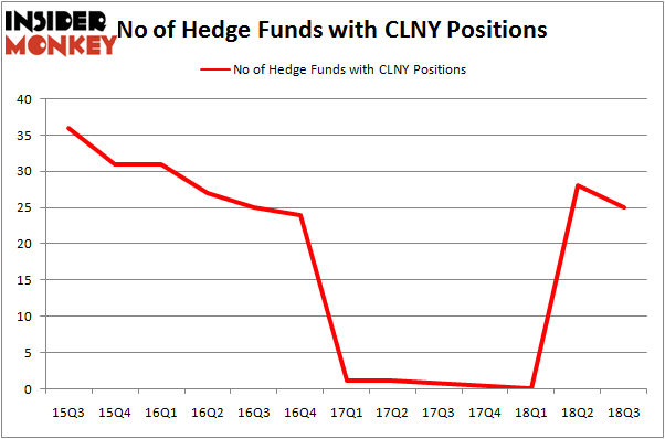 No of Hedge Funds with CLNY Positions