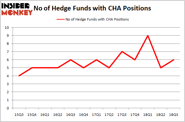 No of Hedge Funds with CHA Positions