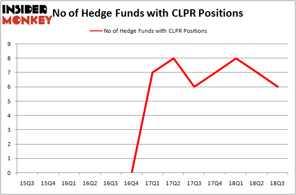 No of Hedge Funds with CLPR Positions