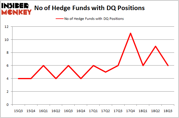 No of Hedge Funds with DQ Positions