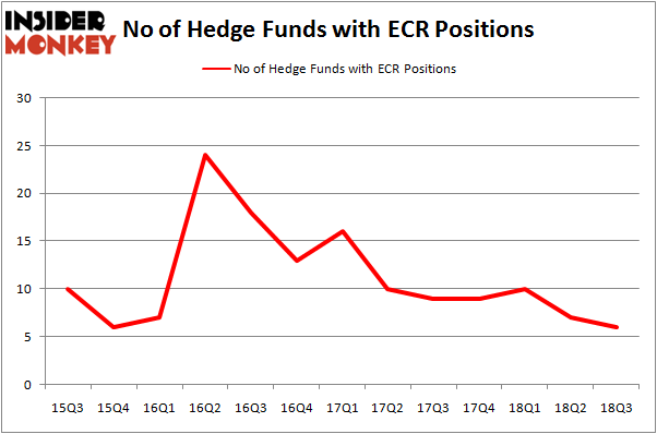 No of Hedge Funds with ECR Positions