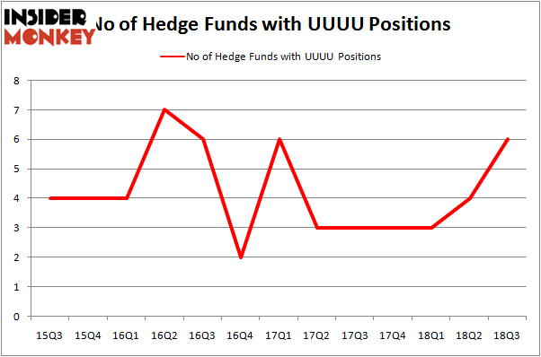 No of Hedge Funds with UUUU Positions