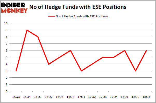 No of Hedge Funds with ESE Positions