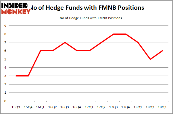 No of Hedge Funds with FMNB Positions
