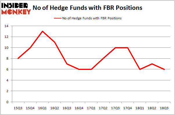 No of Hedge Funds with FBR Positions