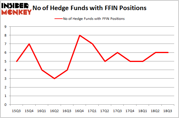 No of Hedge Funds with FFIN Positions