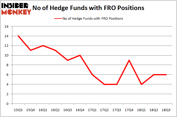 No of Hedge Funds with FRO Positions