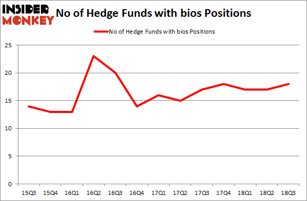 No of Hedge Funds with BIOS Positions