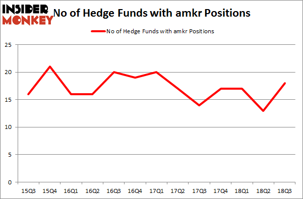 No of Hedge Funds with AMKR Positions