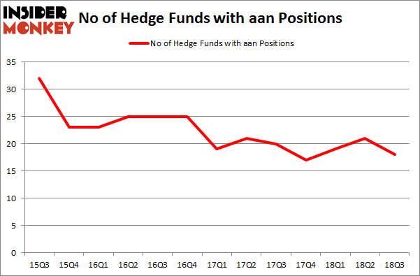 No of Hedge Funds with AAN Positions