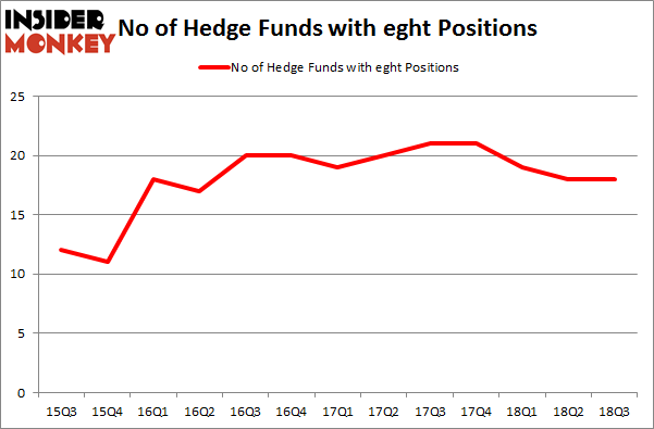 No of Hedge Funds with EGHT Positions