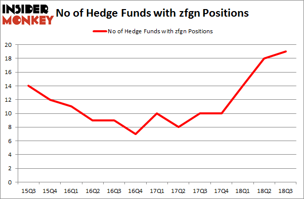 No of Hedge Funds with ZFGN Positions