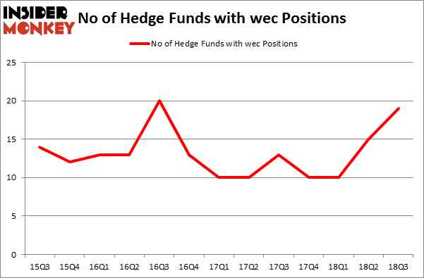 No of Hedge Funds with WEC Positions