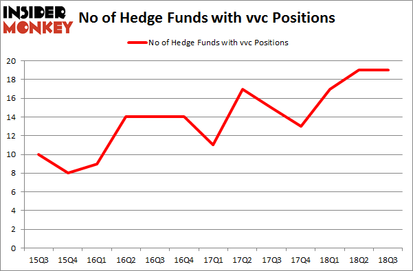 No of Hedge Funds with VVC Positions