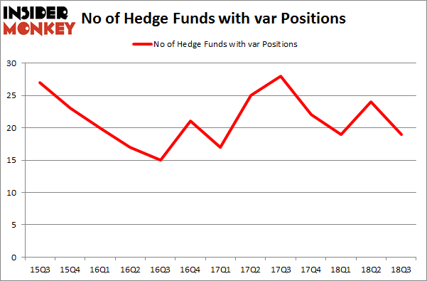 No of Hedge Funds with VAR Positions