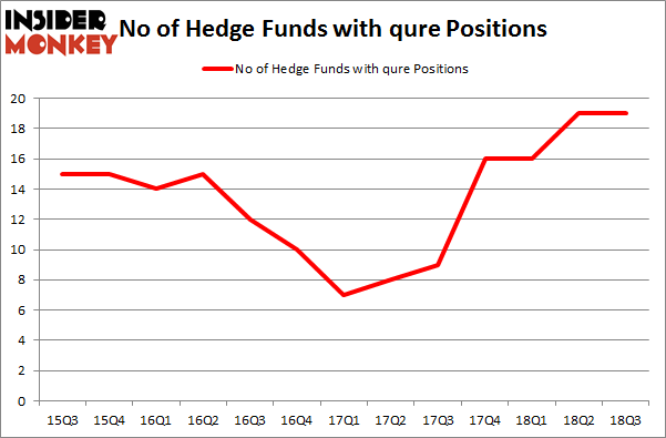 No of Hedge Funds with QURE Positions