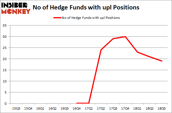 No of Hedge Funds with UPL Positions