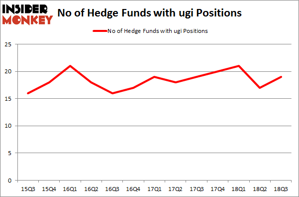 No of Hedge Funds with UGI Positions