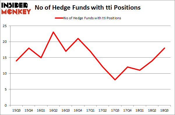 No of Hedge Funds with TTI Positions