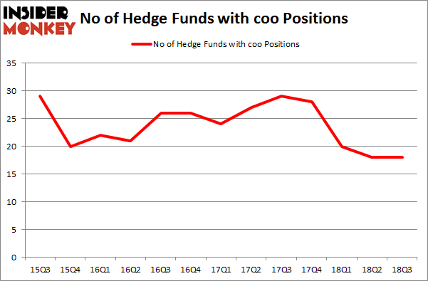 No of Hedge Funds with COO Positions