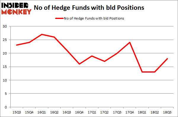 No of Hedge Funds with BLD Positions