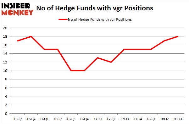 No of Hedge Funds with VGR Positions