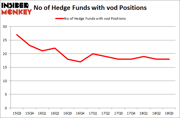 No of Hedge Funds with VOD Positions