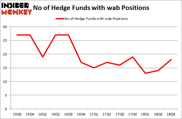 No of Hedge Funds with WAB Positions