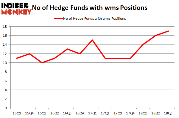 No of Hedge Funds with WMS Positions
