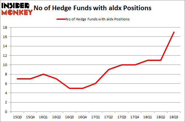 No of Hedge Funds with ALDX Positions