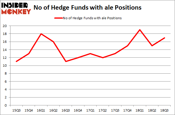 No of Hedge Funds with ALE Positions