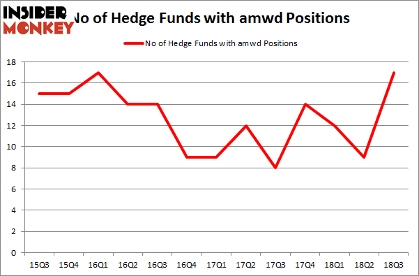 No of Hedge Funds with AMWD Positions