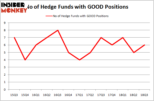 No of Hedge Funds GOOD Positions
