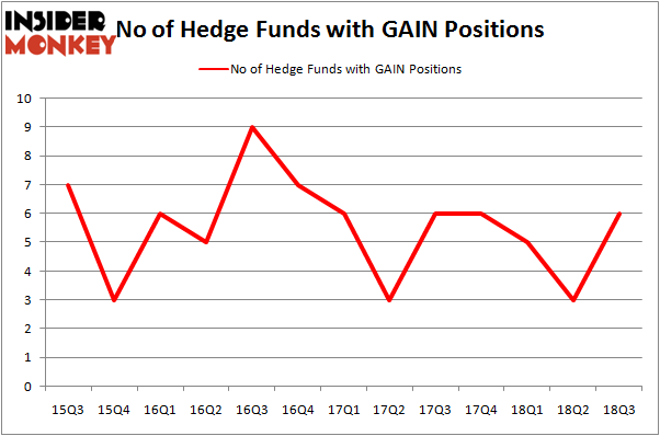 No of Hedge Funds GAIN Positions