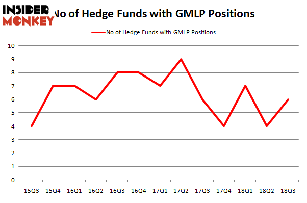 No of Hedge Funds GMLP Positions
