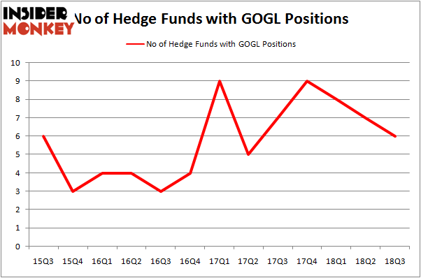No of Hedge Funds GOGL Positions