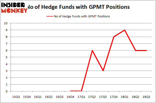 No of Hedge Funds GPMT Positions