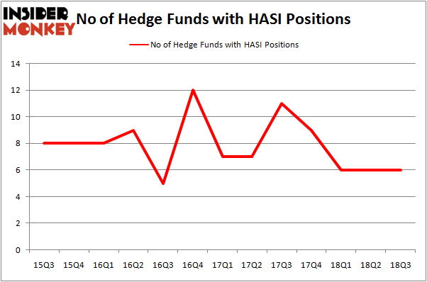 No of Hedge Funds HASI Positions