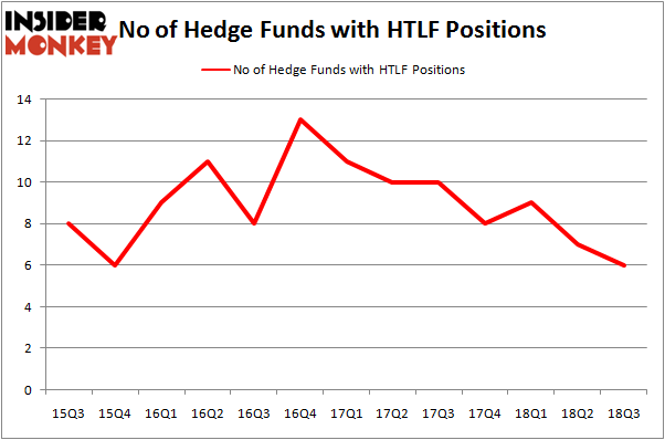 No of Hedge Funds HTLF Positions