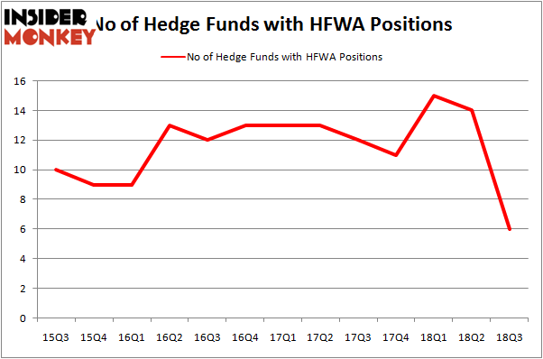 No of Hedge Funds HFWA Positions