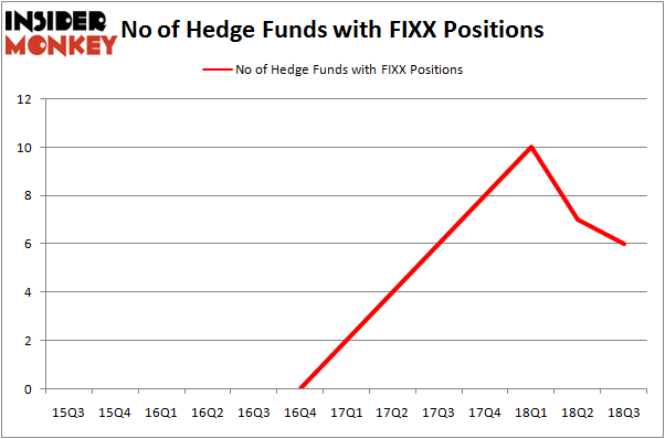 No of Hedge Funds FIXX Positions