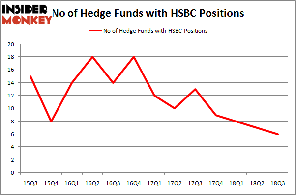 No of Hedge Funds HSBC Positions