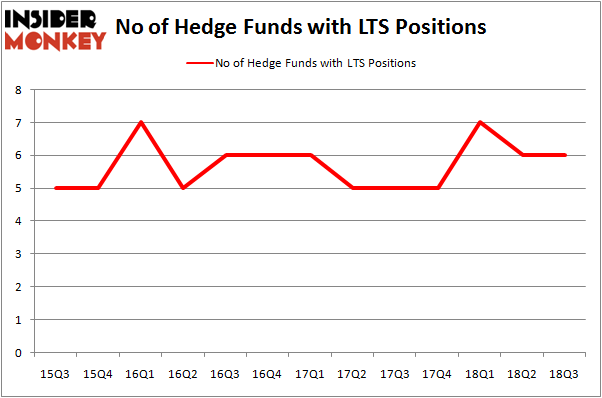 No of Hedge Funds LTS Positions