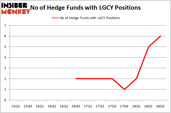 No of Hedge Funds LGCY Positions