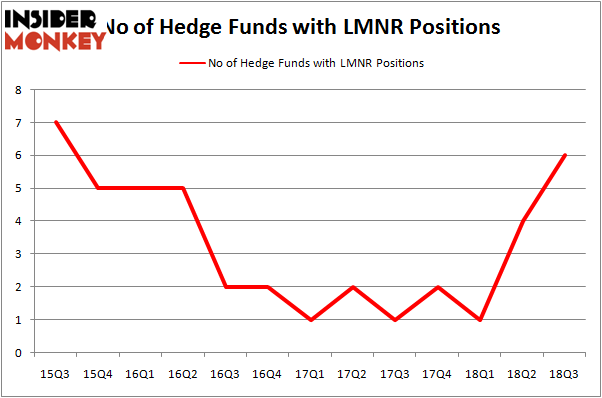 No of Hedge Funds LMNR Positions
