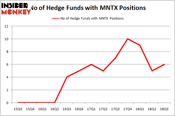 No of Hedge Funds MNTX Positions