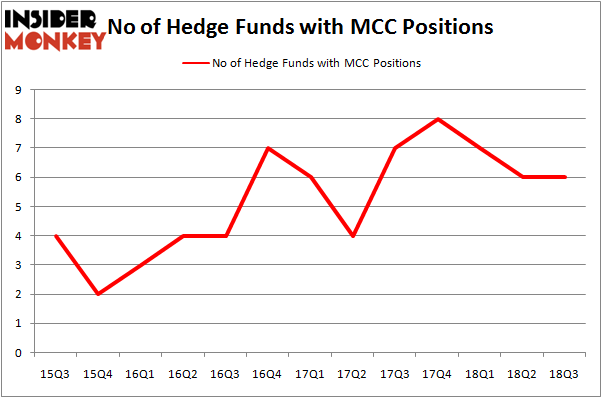 No of Hedge Funds MCC Positions