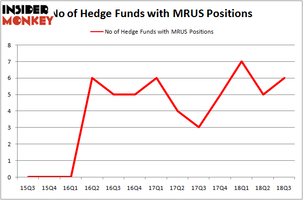 No of Hedge Funds MRUS Positions