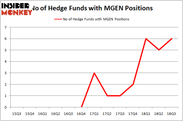 No of Hedge Funds MGEN Positions
